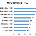 アンケート酒飲みのミカタ「カップ酒大国日本」