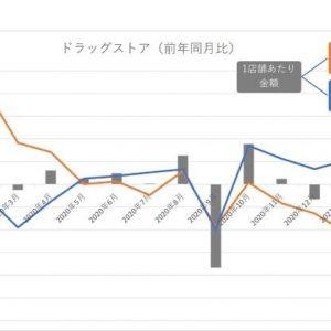 2月家飲み需要拡大/ビールはスーパー14.5%増、ドラッグストア7.5%増